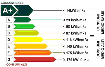 Classificazione energetica efficienza energetica e progresso - Classe energetica casa g ...